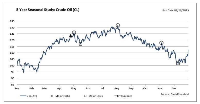 petroleo materia prima