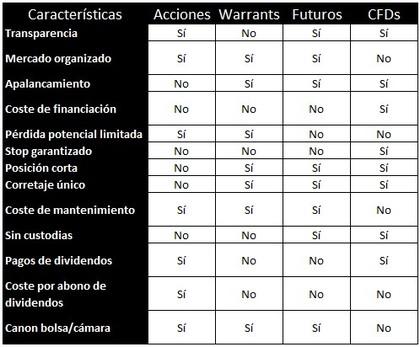 Diferencia entre cfd y forex