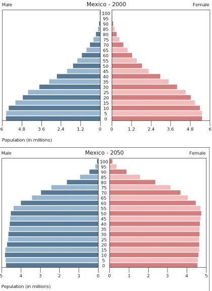 Evolución de la pirámide poblacional de México entre el año 2000 y el 2050 (estimación)