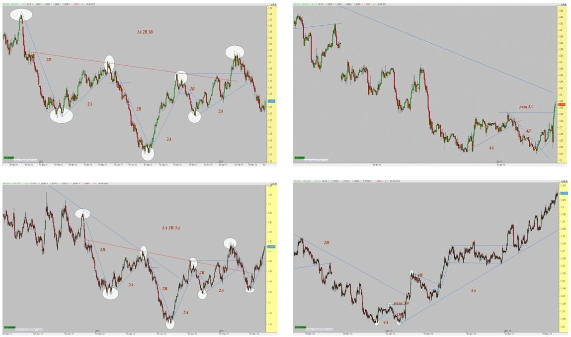 Análisis Eur/ Aud