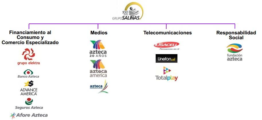 La estructura del Grupo Salinas