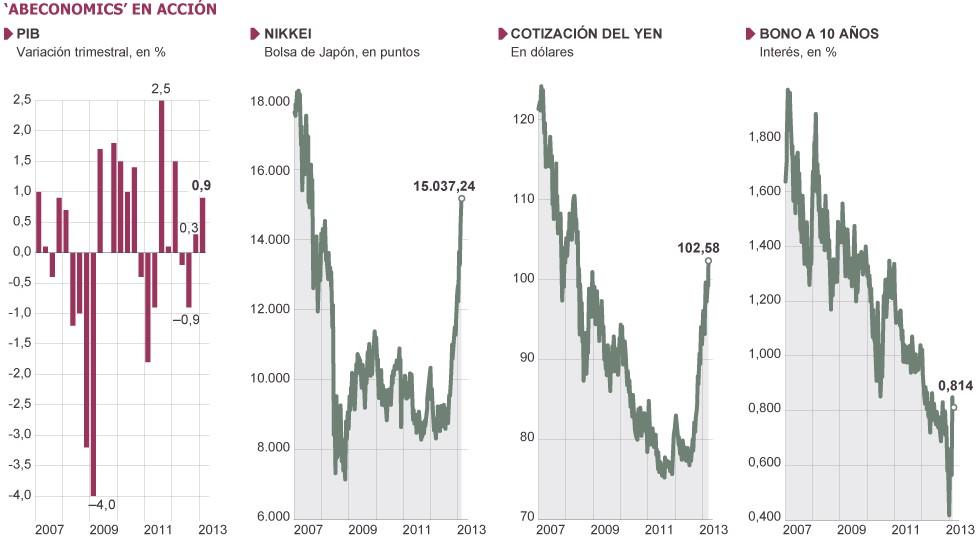 Indicadores macroeconómicos de Japón