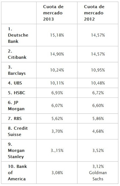 Major banks operating in Forex