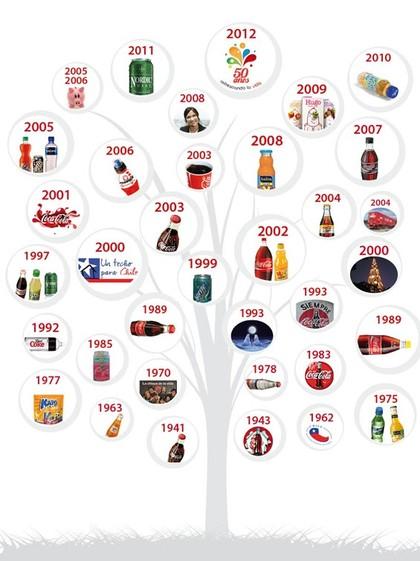Coca cola%20embonor foro