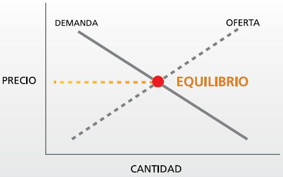 Determinación deL precio de las acciones y CFD con la Oferta y Demanda