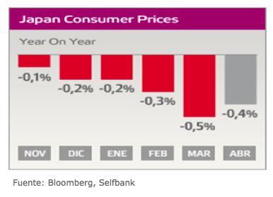 precios consumo japon