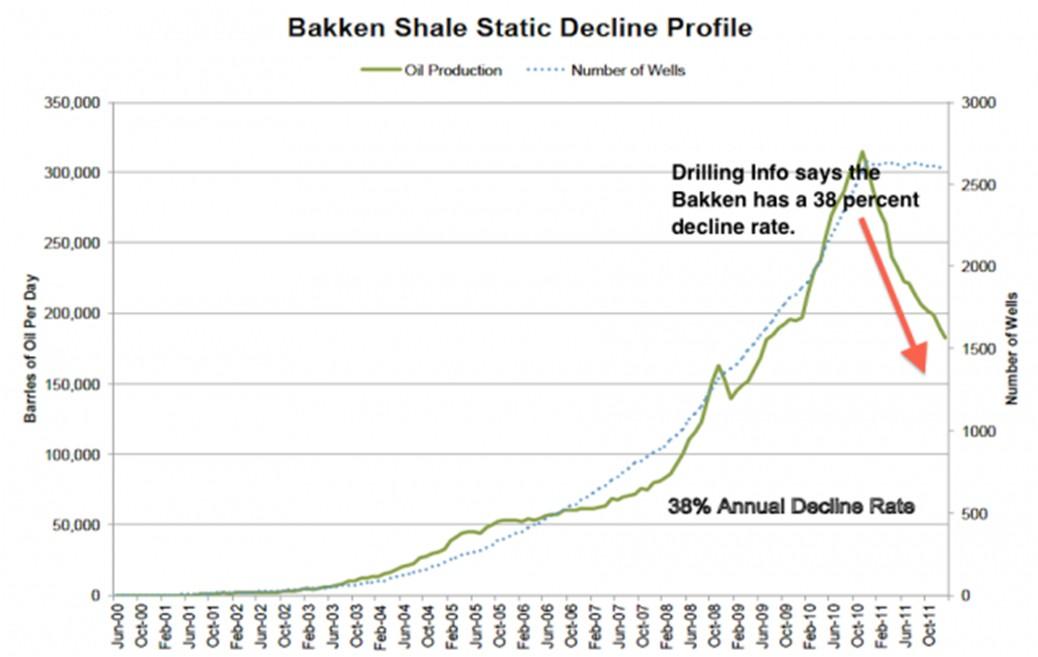 Procucción del petróleo