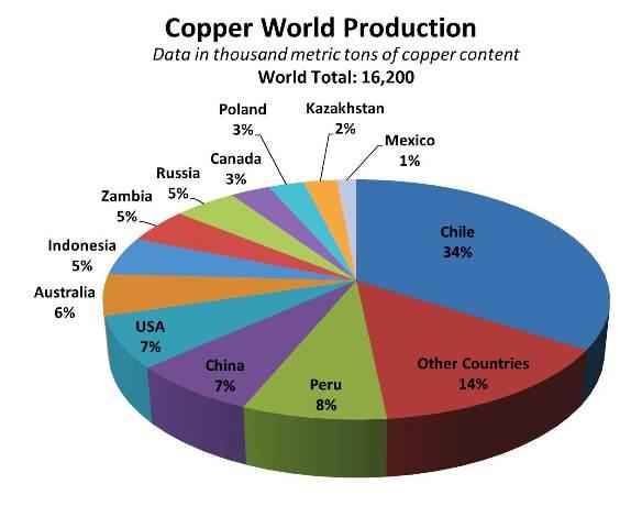 productores cobre