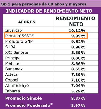 PensionISSSTE SB1