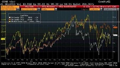 Correlación del Oil-Cad