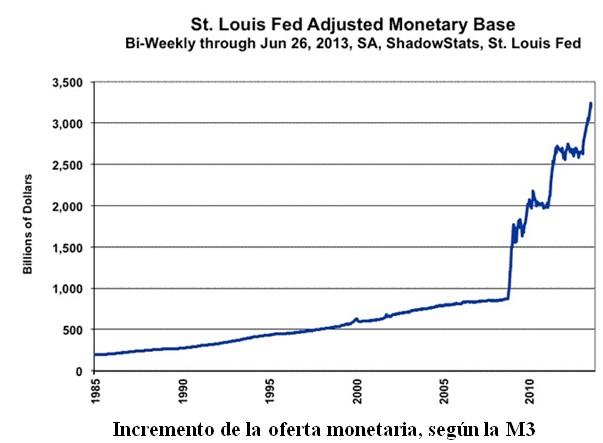 Incremento de la Oferta Monetaria