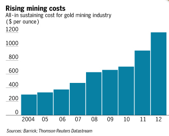 costes extraccion oro