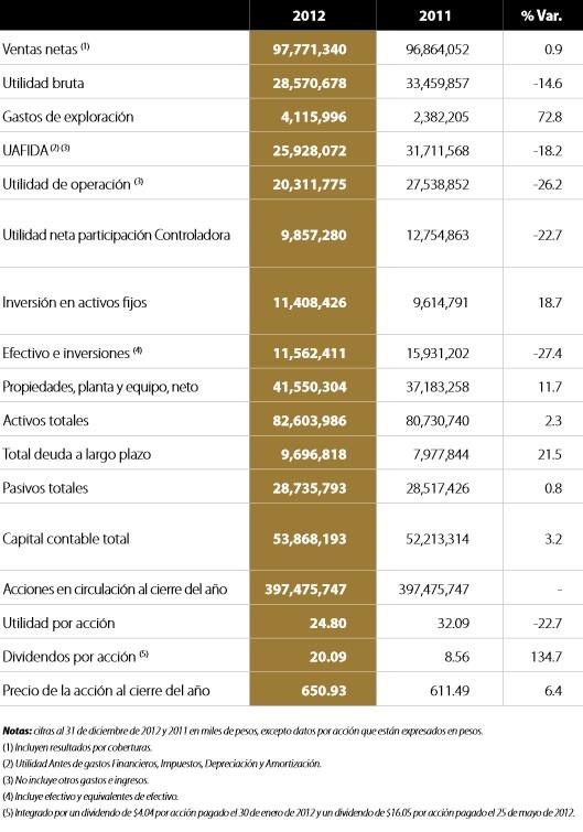 Cifras financieras de Industrias Peñoles