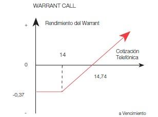 Warrant Call