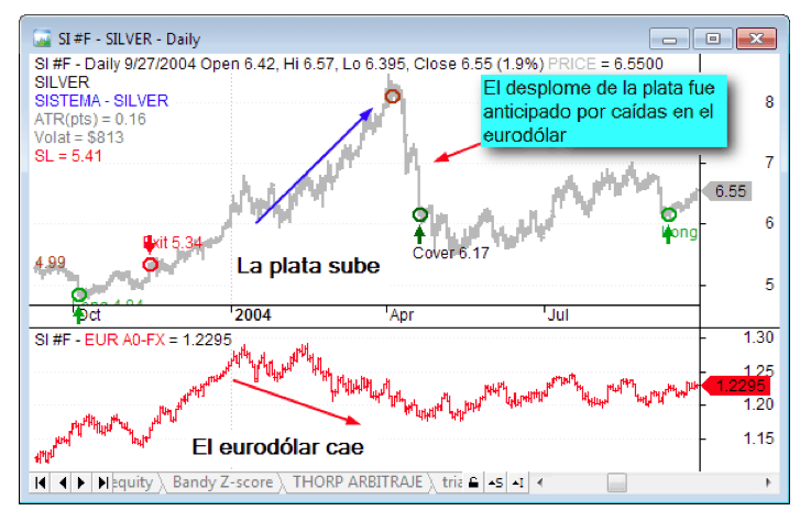 eurodolar plata