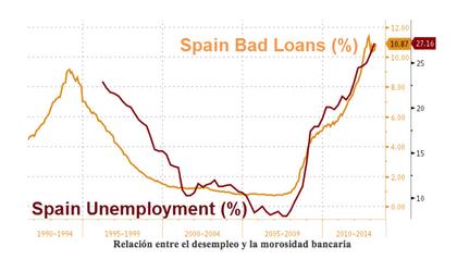 Desempleo espa%c3%b1a foro
