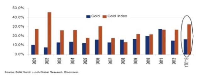 oro estacionalidad en verano