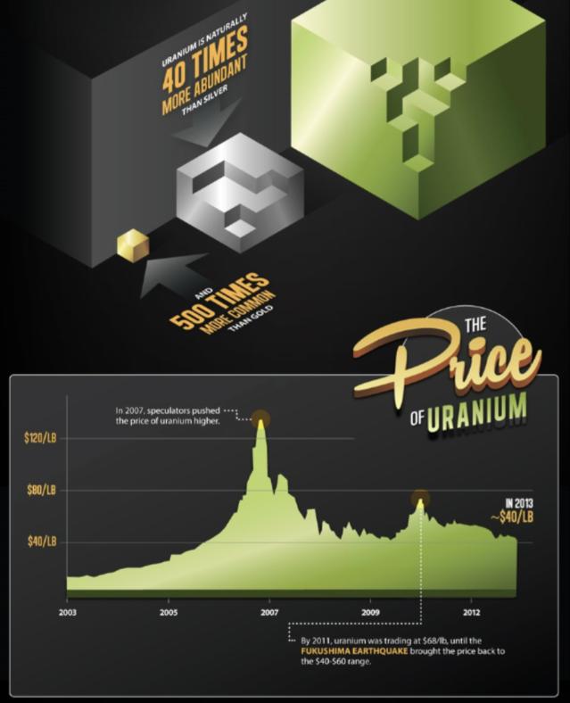 uranio materia prima