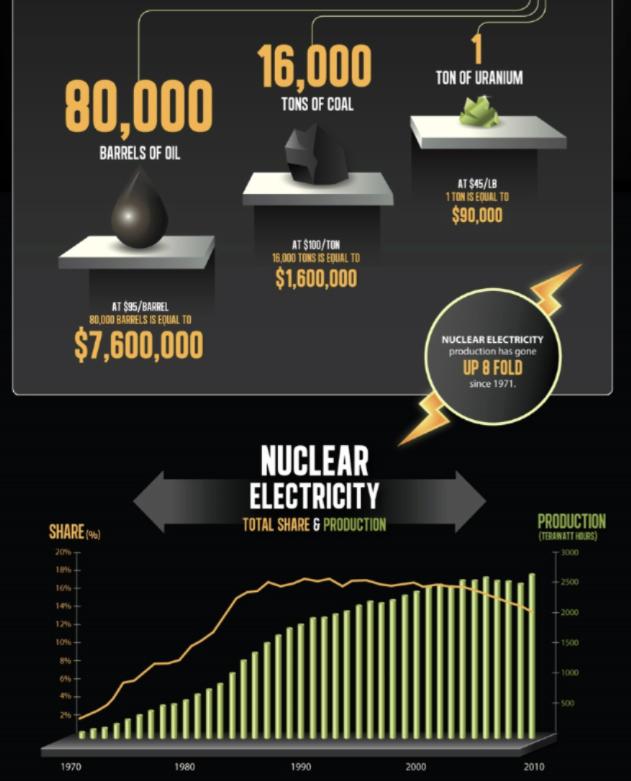 uranio producción