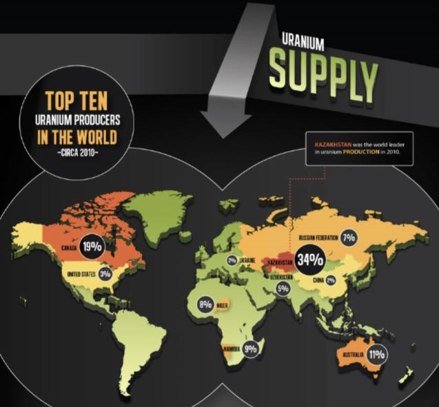 uranio oferta