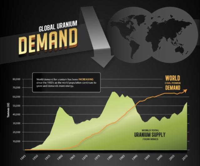 uranio demanda
