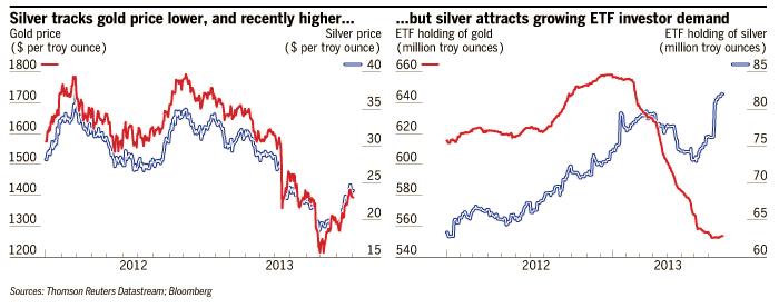 oro y plata materias primas