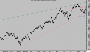 Sp500 m15 foro