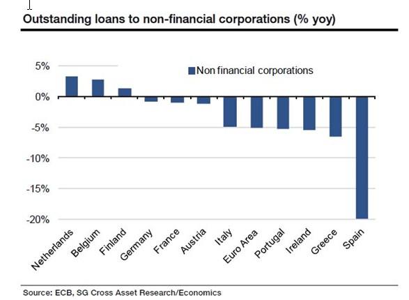 caída-crédito-sector-privado