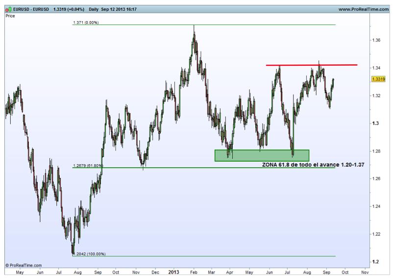 soporte euro dolar