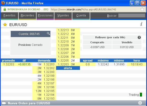Cuenta demo forex ilimitada