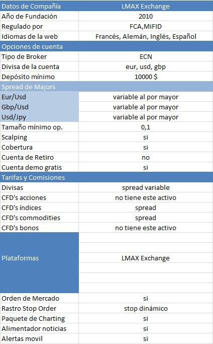 lamx tarifas