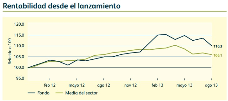 Rentabilidad Global Macro Bond Fund