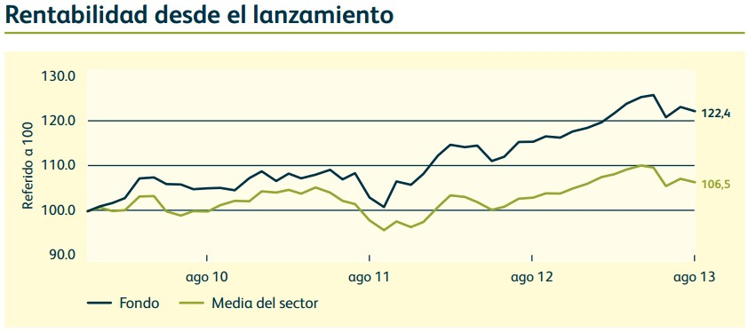 Rentabilidad Dynamic Allocation Fund