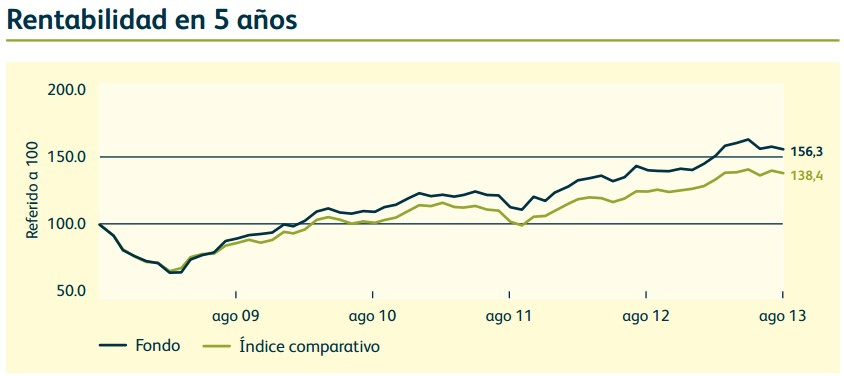 Rentabilidad Global Dividend Fund