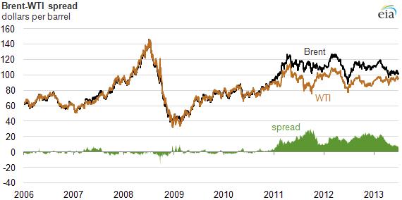 spread petroleo brent - WTI
