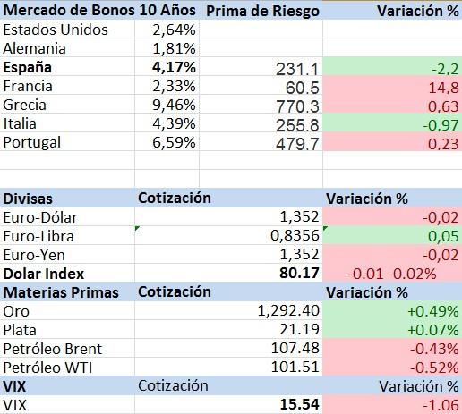 bonos divisas y materias primas