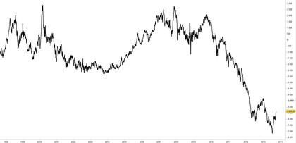 Ibex - Dow