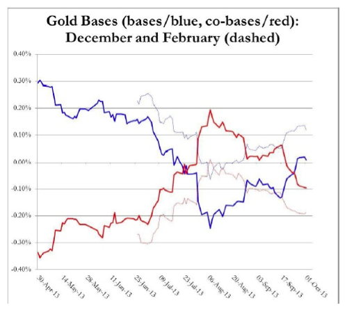 oro backwardation
