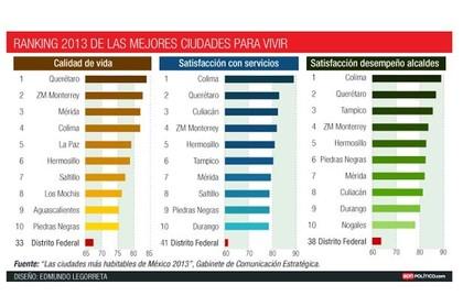 Las mejores ciudades de m xico para vivir 3 15 rankia - Mejores ciudades espanolas para vivir ...