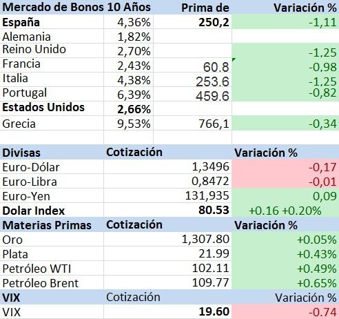 Bonos Materias primas