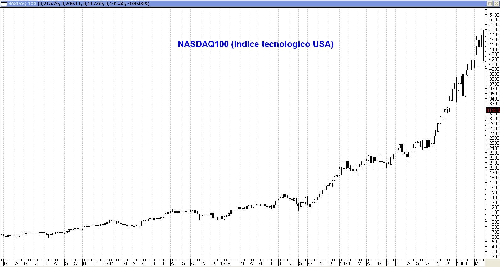 Evolucion del Nasdaq100