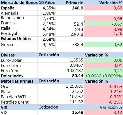 bonos y divisas
