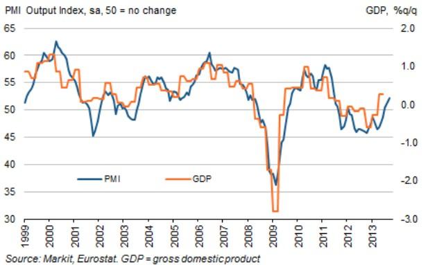 PMI, PIB eurozona