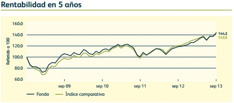 Rentabilidad M&G European Strategic Value Fund