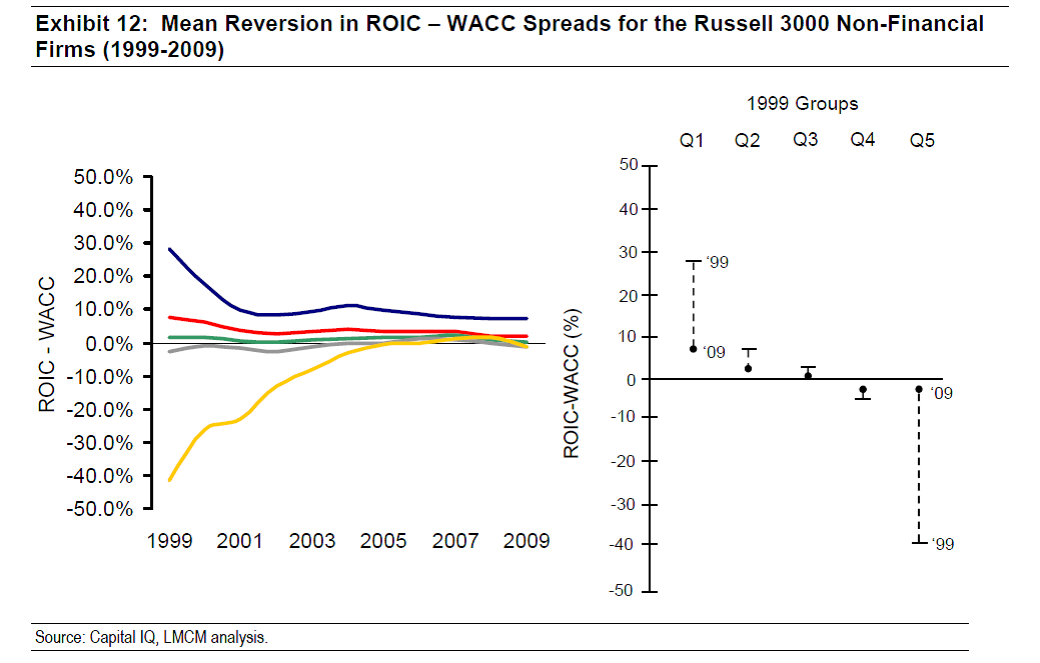mean reversion in ROIC
