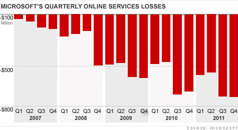 microsoft's quaternaly online services losses