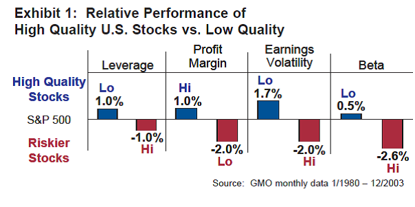 relative performance of high qualiy US stocks vs low quality