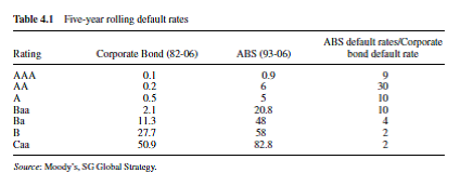 five year rolling default rates