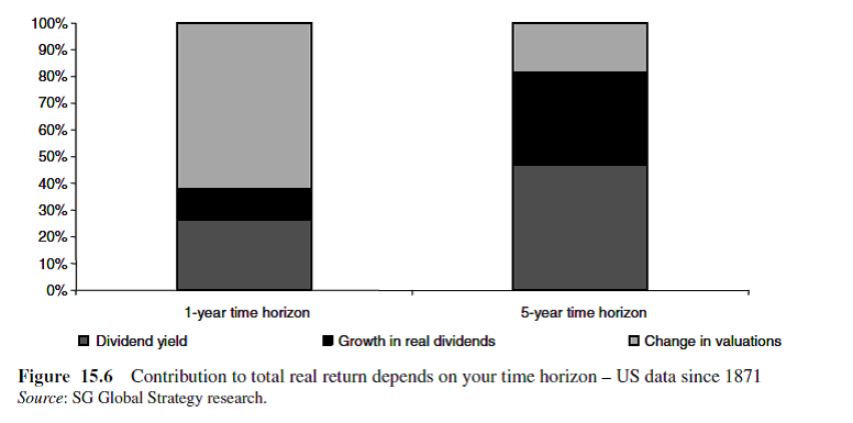 contribution to total real return