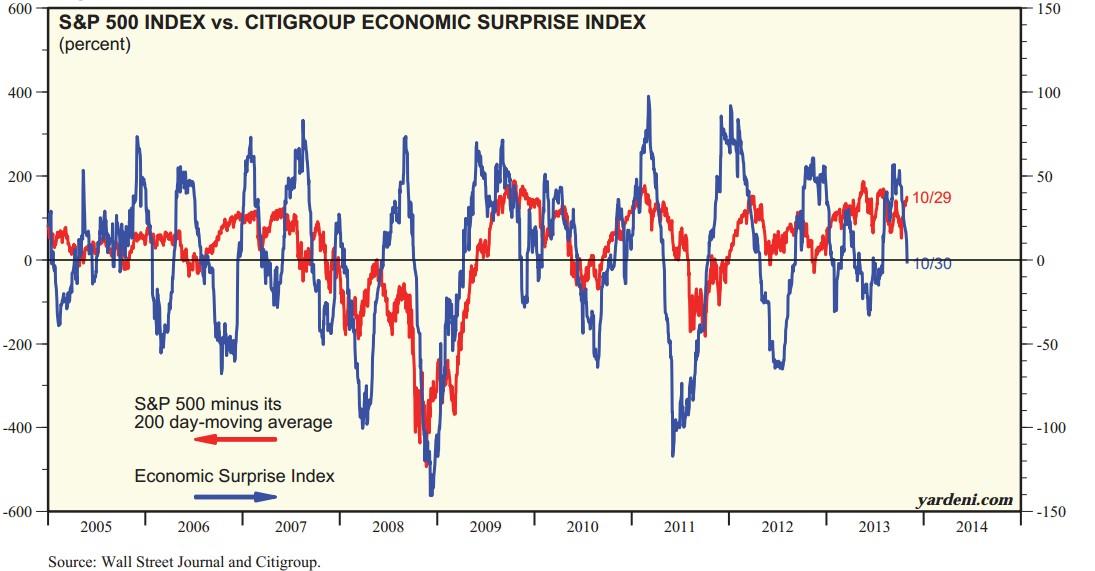 indice sorpresas económicas